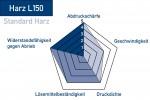 Thermotransferband-Harz-L150-Eigenschaften
