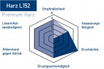 Thermotransferband-Harz-L152-Eigenschaften