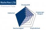 Thermotransferfolie-Wachs-Harz-L136-Eigenschaften
