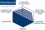 Thermotransferfolie-Wachs-Harz-L23-Eigenschaften