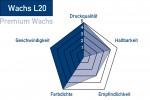Thermotransferfolie-Wachs-L20-Eigenschaften